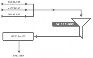 Chart - Sales funnel - stage 1